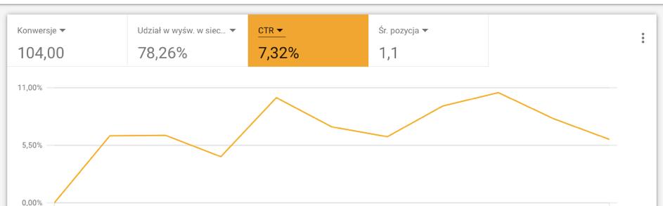 CTR w kampaniach google ads adwords